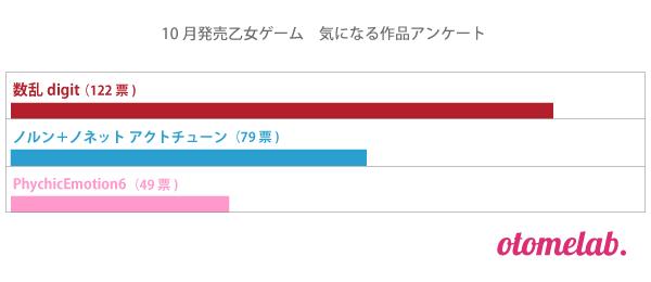 10月発売乙女ゲームアンケート結果