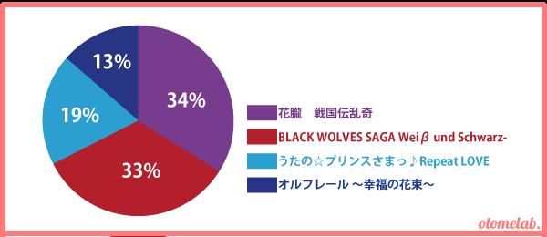 1月発売新作乙女ゲームアンケート結果2